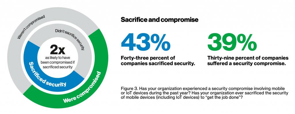 43% of companies sacrificed security